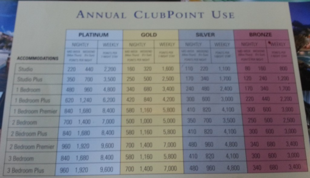 Club Point Usage