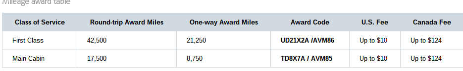 Mileage Award Table Sept 2014