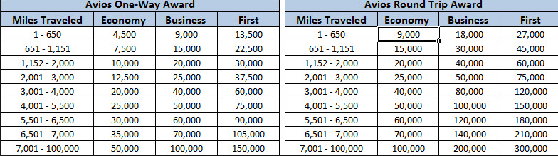 Chart from Travel-Summary.com