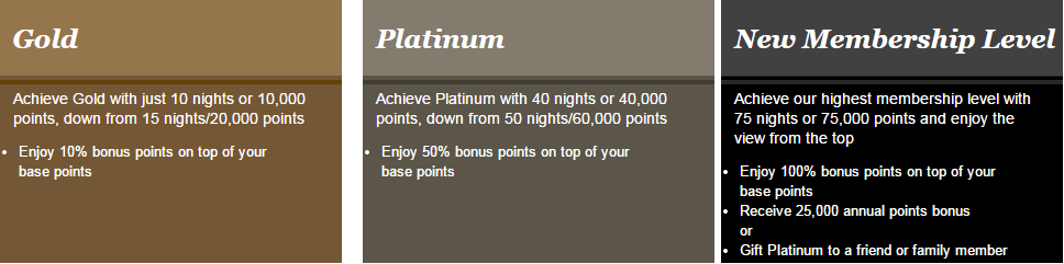 IHG reward levels