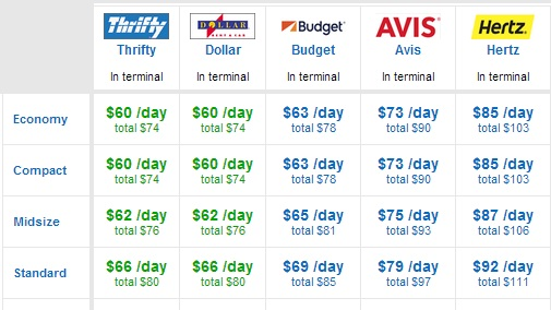 How to use american airlines aadvantage miles and elite Cheapest rent prices in usa