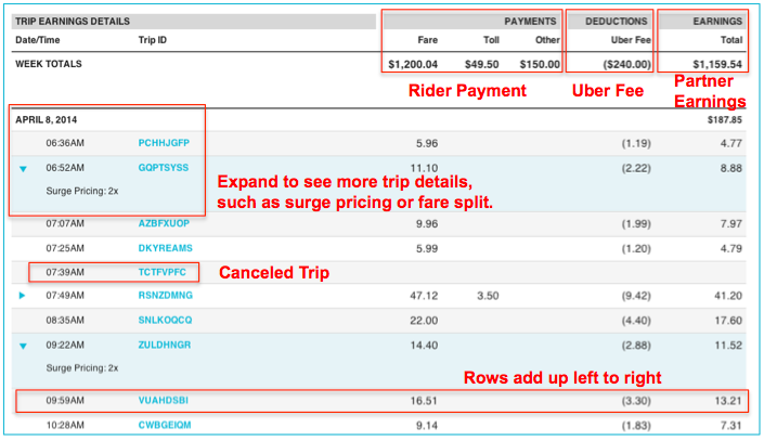 Uber Introduces New Payment Statements Rideshare Dashboard